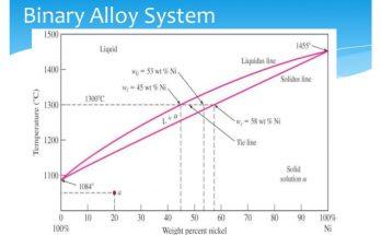 sistem-binarne-zlitine